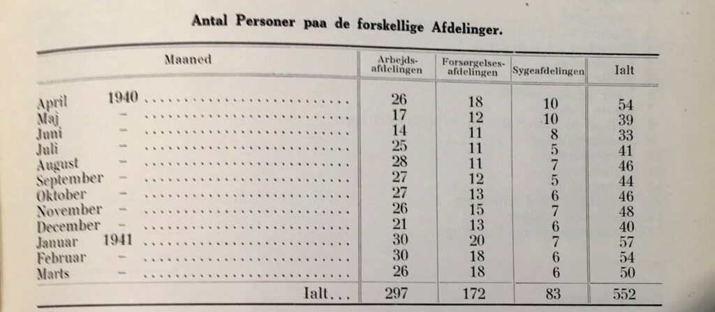 Statistik for indlagte på arbejdsanstalten Overmarksgården 1940-41.